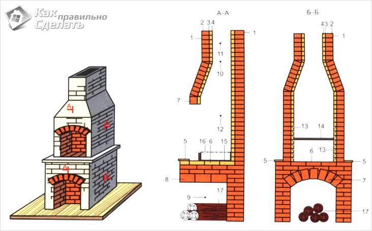 строительства барбекюшницы схема