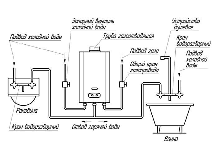 Die Gassäule an die Wand montieren. Regeln für den Anschluss der Gas ...