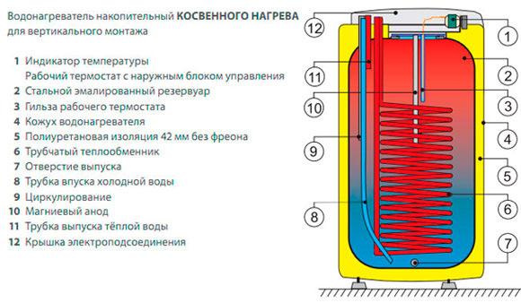 Anschluss eines elektrischen Warmwasserbereiters an einen Gaskessel ...