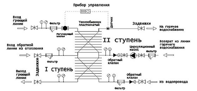 Varianten von Wärmetauschern für die Warmwasserversorgung eines ...