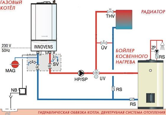 Gaskessel mit der Möglichkeit der Kesselverbindung. Gaskessel mit Kessel